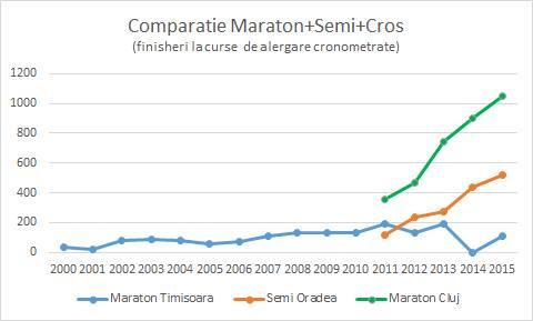 graf-comparativ2